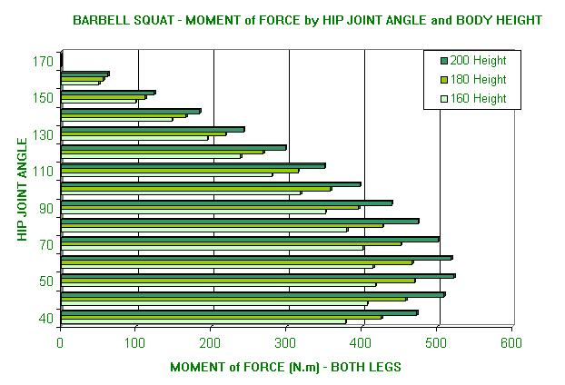 Free body diagram of the barbell squat