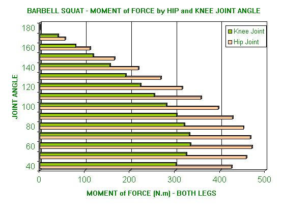 Barbell squat - moment of force by hip and knee joint angle